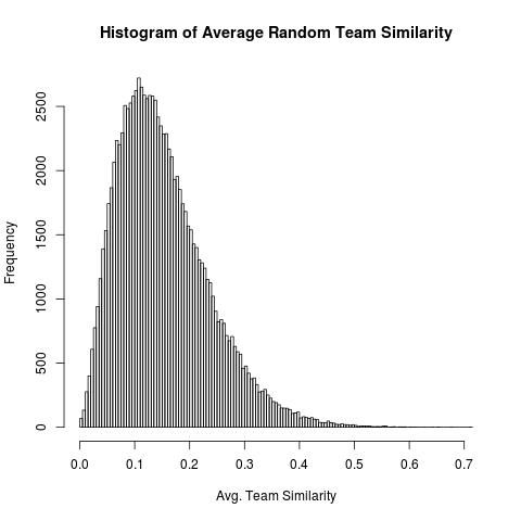 Histogram of Average Random Team Similarity